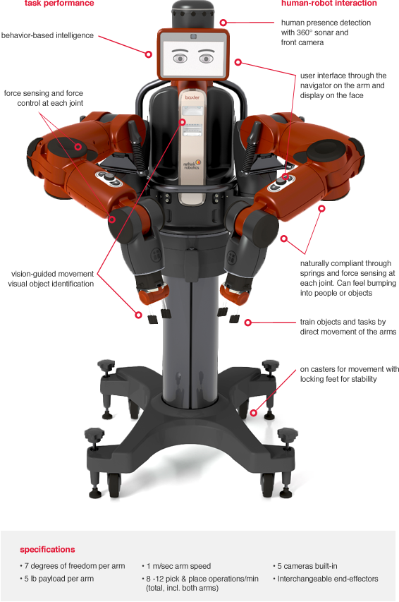 Can Baxter The Robot Revive The US Economy?